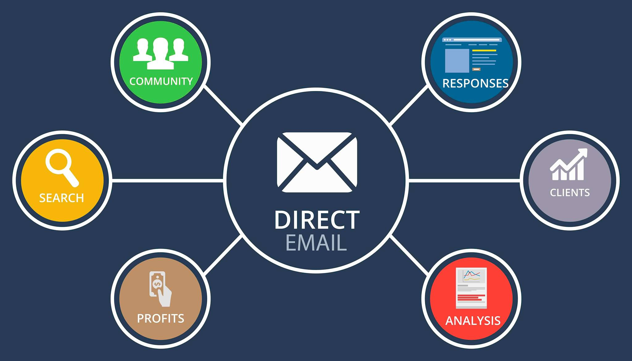 How 3 Big Companies Use Direct Mail to Drive Revenue - Propelo