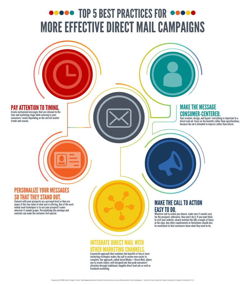 Effective direct mail pieces